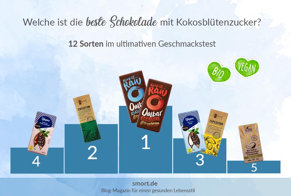 Top 5 - Bio vegane Schokolade mit Kokosblütenzucker im Test